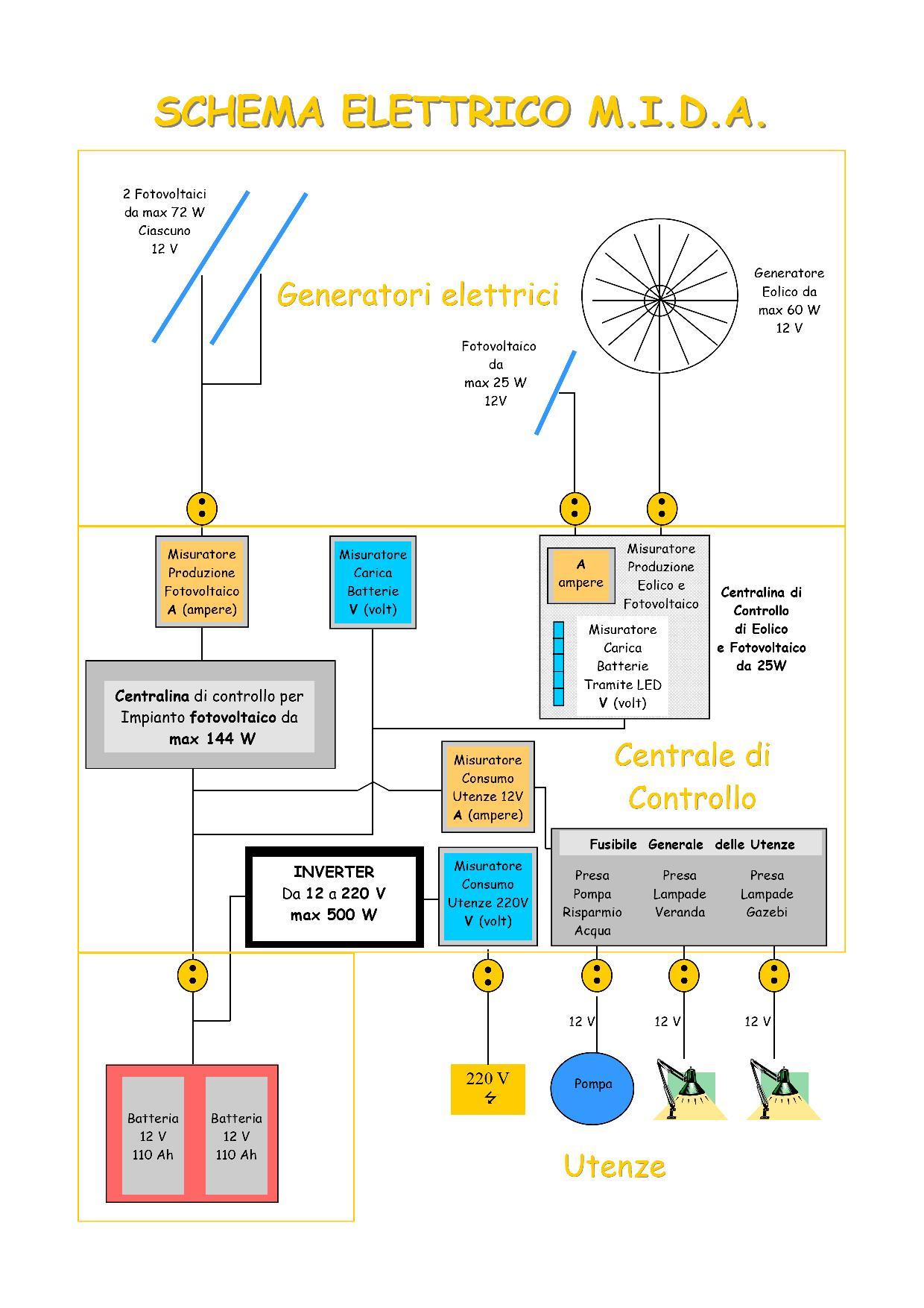 Schema Elettrico Max : Mida schema dell impianto elettrico